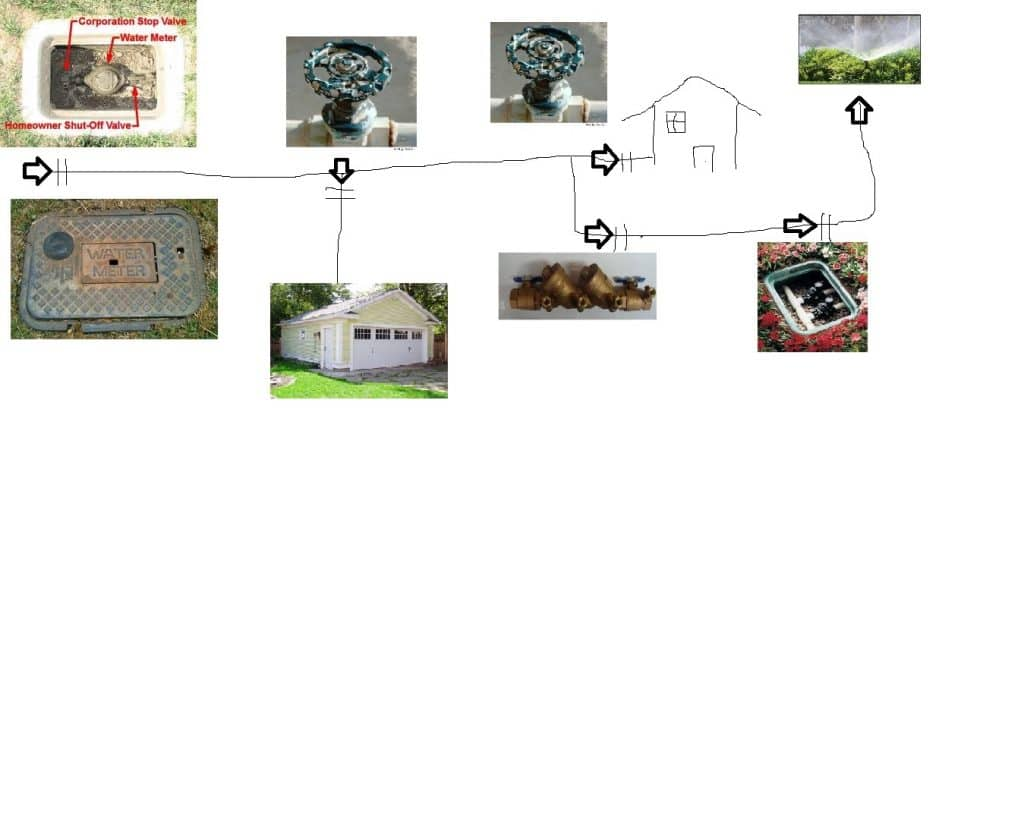 Isolation valves example